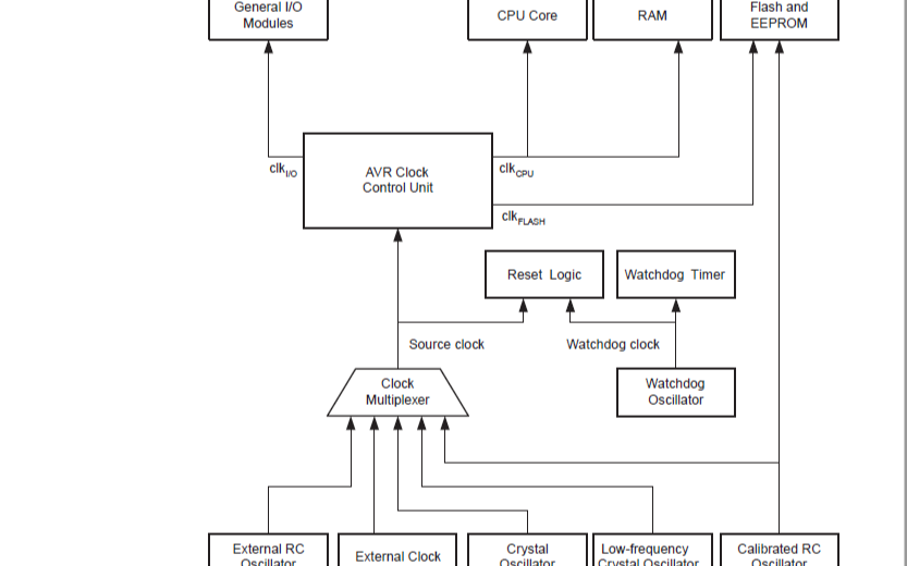 ATmega8515A和Tmega8515L的微控制器的數據手冊免費下載