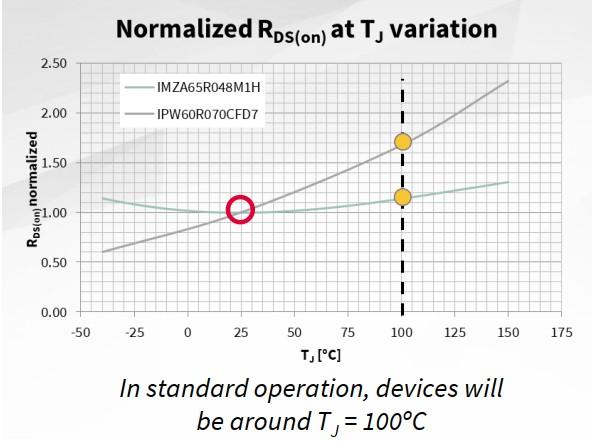 SiC MOSFET與同等硅器件相比優勢在哪?