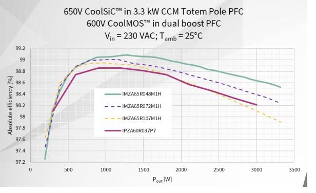 SiC MOSFET与同等硅器件相比优势在哪?