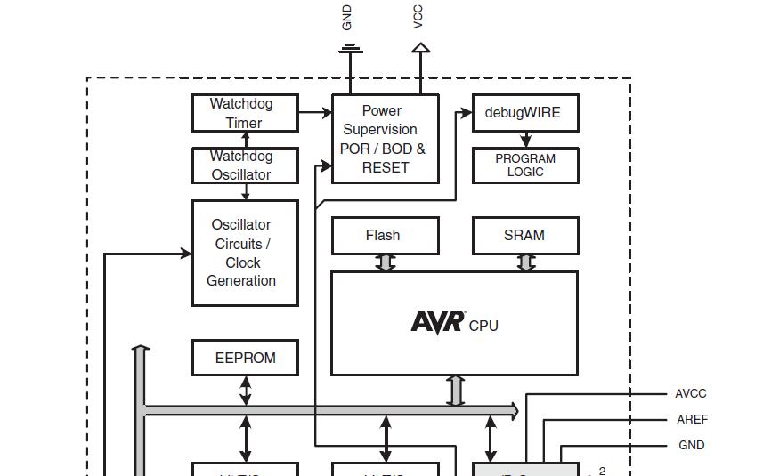 ATmega48和ATmega88及ATmega168微控制器的數據手冊免費下載
