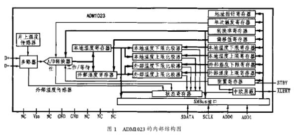 雙通道數字型溫度測量及報警集成芯片ADM1023的工作原理、特點及應用
