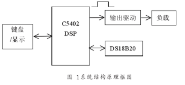 基于C5402DSP和DS18B20實現PID溫度控制系統的設計