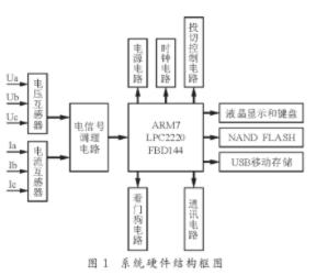 基于LPC2220FBD144型ARM7芯片實現...