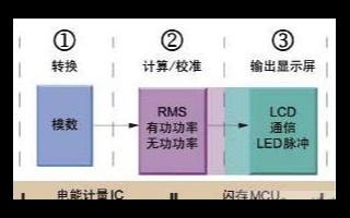 基于双功能电能计量IC实现三相电表的应用设计