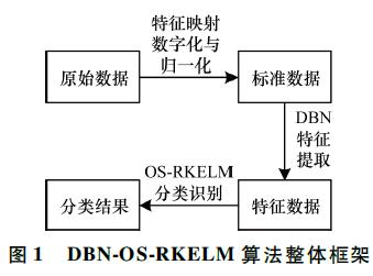 基于改進在線序列簡化極限學習機的AMI入侵檢測算法