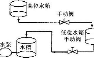 基于AI808和MCGS组态软件实现串联双容水箱系统的应用方案