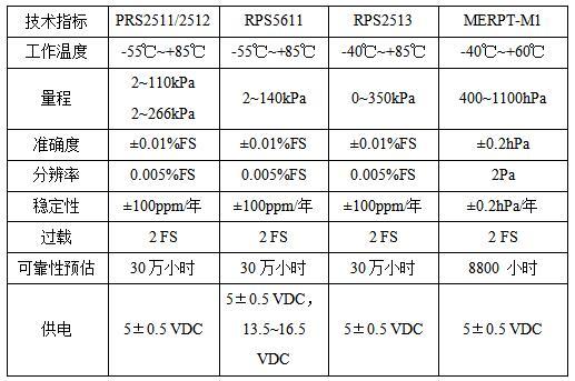 新成果:高精度硅谐振压力传感器