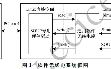 一种改进的SDR双阀值能量检测算法