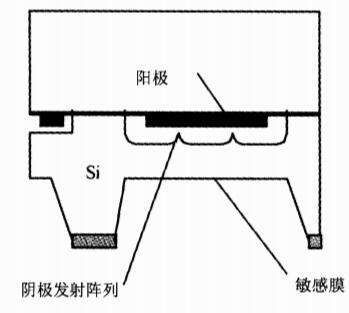 纳米Si薄膜场发射压力传感器研究