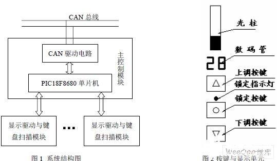 基于PIC18F8680单片机和CAN总线实现墨斗控制系统的设计