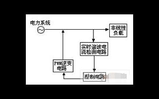 魯棒控制及自抗擾控制在有源濾波技術中的應用分析