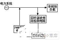 鲁棒控制及自抗扰控制在有源滤波技术中的应用分析