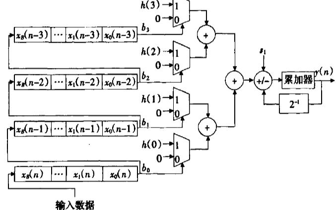 如何使用FPGA实现分布式算法的高阶FIR滤波器
