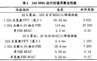 基于TS101S芯片實現雷達信號處理系統的應用設計