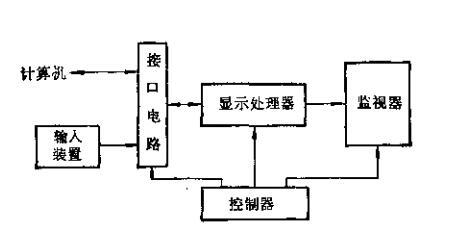 计算机数据显示器原理与设计