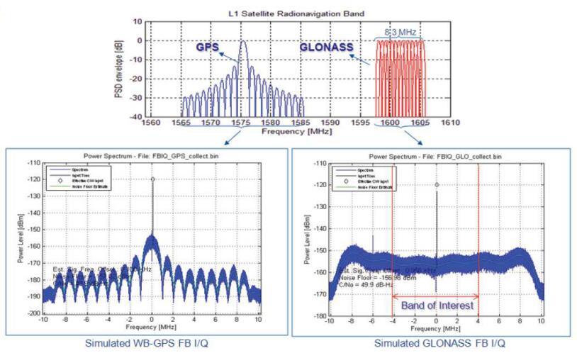 GPS與GLONASS系統設計時的射頻設計考量