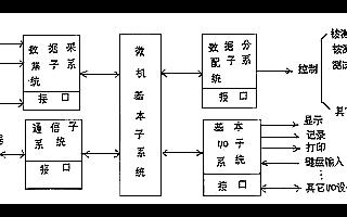 微機自動檢測系統的結構、功能及軟件設計與實現