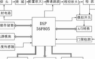 基于DSP芯片實現超聲波無損檢測系統的設計