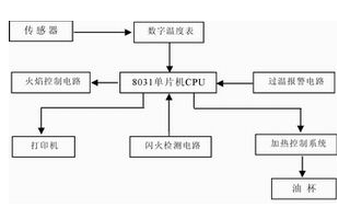 基于模数转换器ICL7135和传感器实现LSD-2C智能开口闪点测定仪的设计