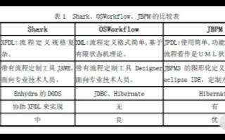 基于開源工作流引擎JBPM實現電子政務系統的設計