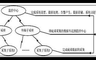动力环境集中监控系统的可行性、主要技术及应用分析