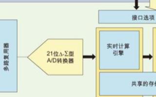 多通道单转换器架构的应用及解决方案