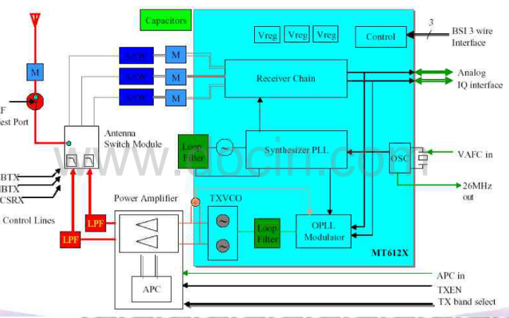 MTK平台手机射频电路的工作原理及分析