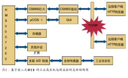 基于ARM+RTOS+LWIP+HTTP实现工业洗衣机远程监控系统的设计