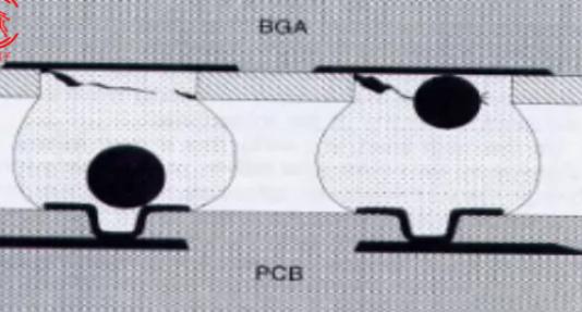 空洞对BGA焊点可靠性有何影响
