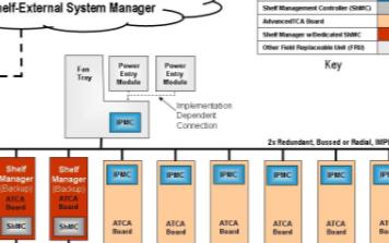 采用ATCA和MicroTCA标准实现简化电源接口设计