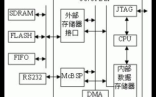 采用DSP芯片實現星敏感器運算電路系統的應用方案