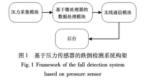 基于压力传感器的跌倒检测系统研究