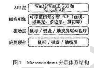 探究Microwindows的嵌入式GUI設計