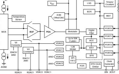 基于低功耗单片机MSC1212实现绝热材料导热系数测定仪的设计