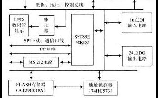 基于一款80C51微控制器实现智能测试系统的设计