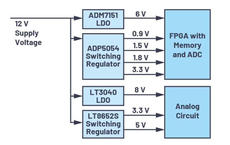 ADI技術文章:可靠的上電和關斷時序