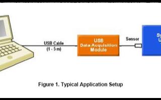 USB数据采集模块的特点优势及问题解决方案