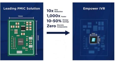 高频集成稳压器缩小PCB面积实现有效的热管理