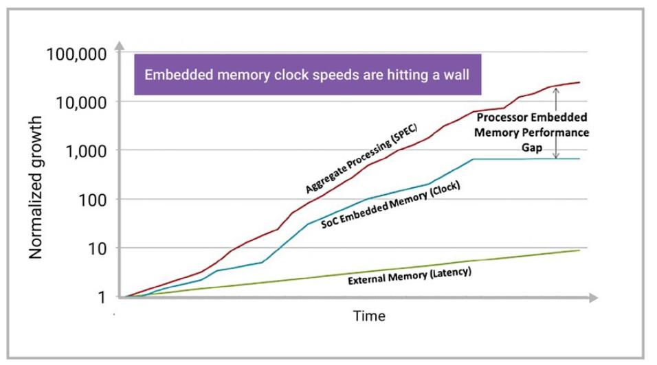 嵌入式性能面临的挑战及下一代嵌入式处理器架构
