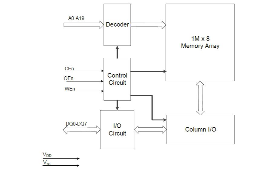XM8A01M08V33A和XM8A51216V33A SRAM存储器芯片的数据手册免费下载