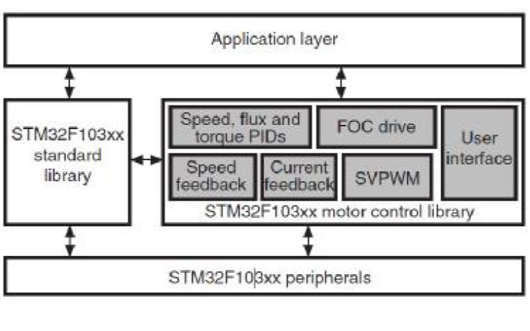 永磁同步電機磁場定向控制軟件庫