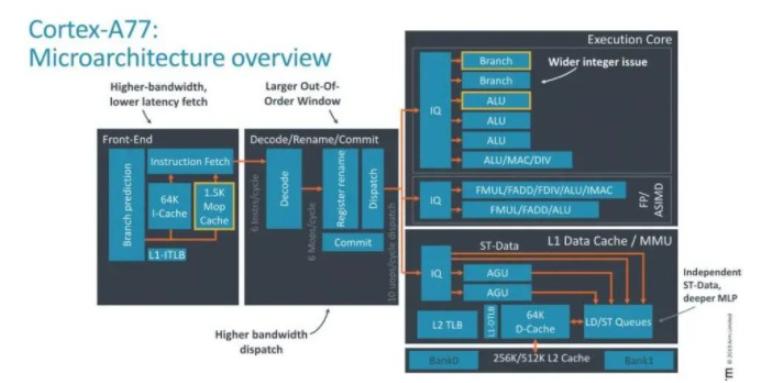 MIPS投RISC-V对龙芯是否有影响