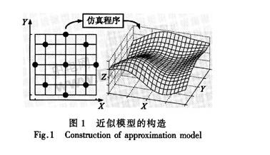 关于近似模型的电子封装散热结构优化设计