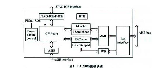 探究关于FA526处理器SoC平台的Linux操作系统实现