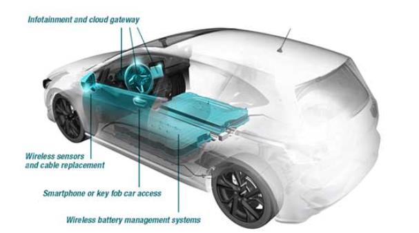 使用TI低功耗藍牙器件的汽車無線連接技術