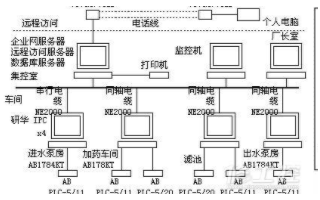 PLC系統在自動化生產過程中的設計要點