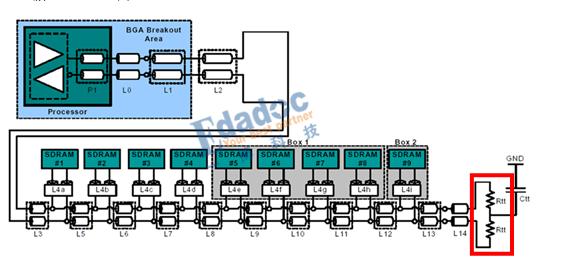DDR模塊端接電阻的擺放位置需要注意些什么