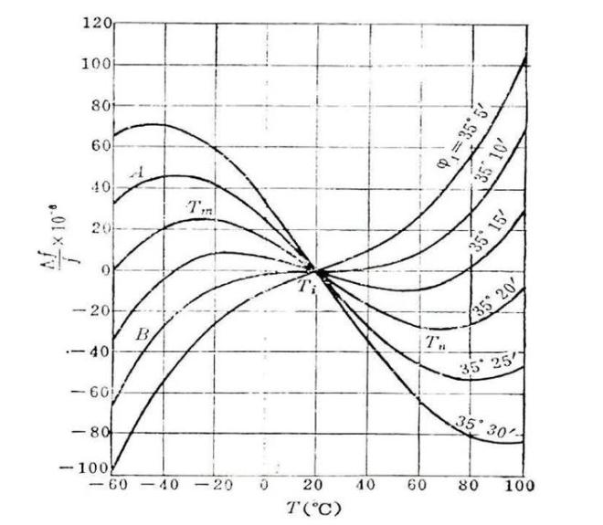 影響到晶振頻率的因素有哪些?