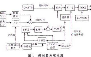 基于鎖相環路實現CPFSK中頻調制器的設計方案