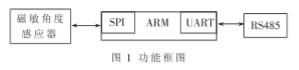 基于MLX90316芯片和SPI接口实现位移传感器的设计